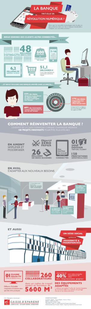 Infographie - Banque Caisse d'Epargne Lorraine Champagne-Ardenne