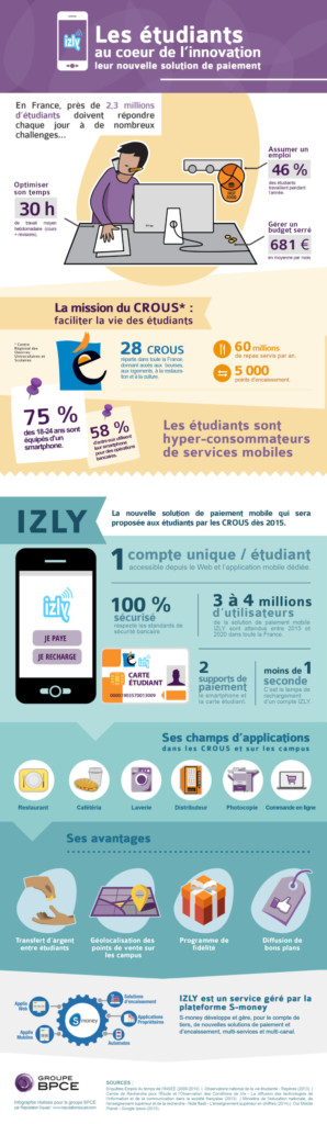 Paiement Mobile - Izly